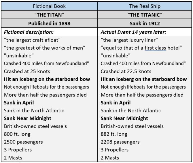 Titan and The Titanic.JPG